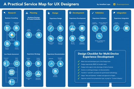Web designer site maps