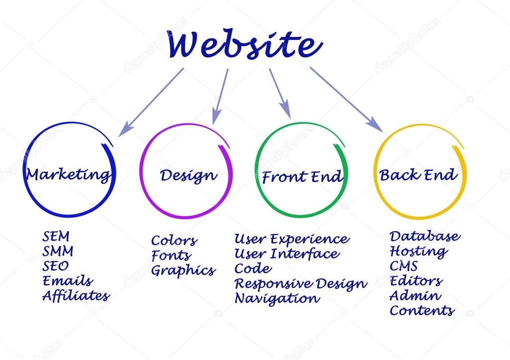 Creer site web comment