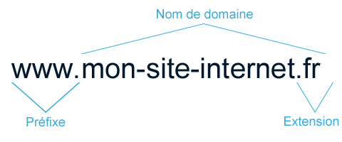 Comment se compose un site web